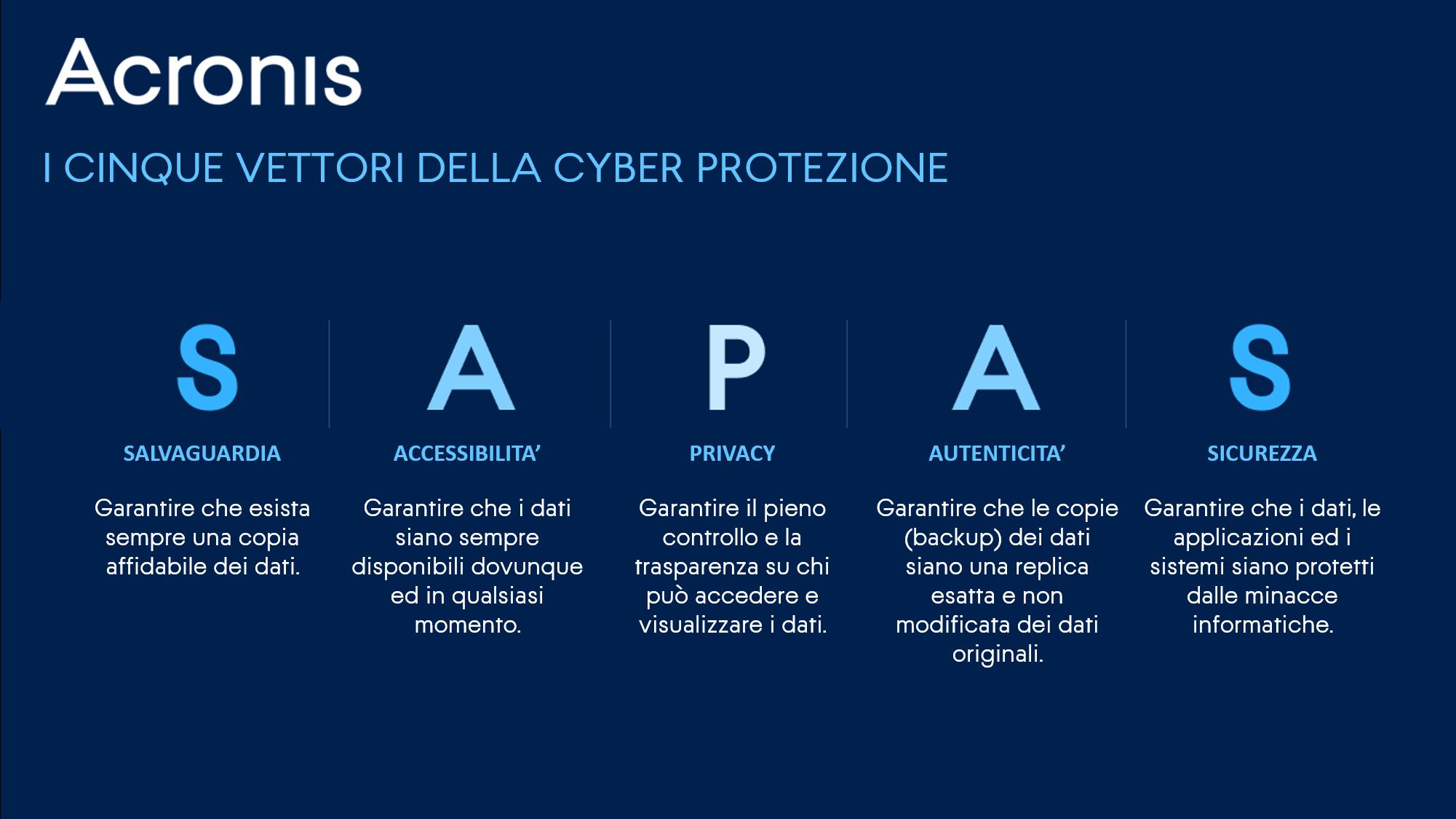 5vettori della Cyber protezione Acronis